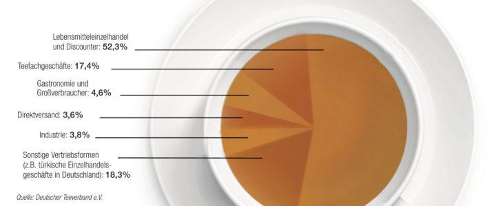 Deutsche trinken 28 Liter Tee pro Jahr